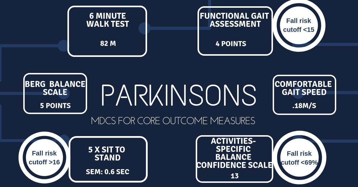 Parkinson MDCs for Coure Outcome Measures 1add43ce104
